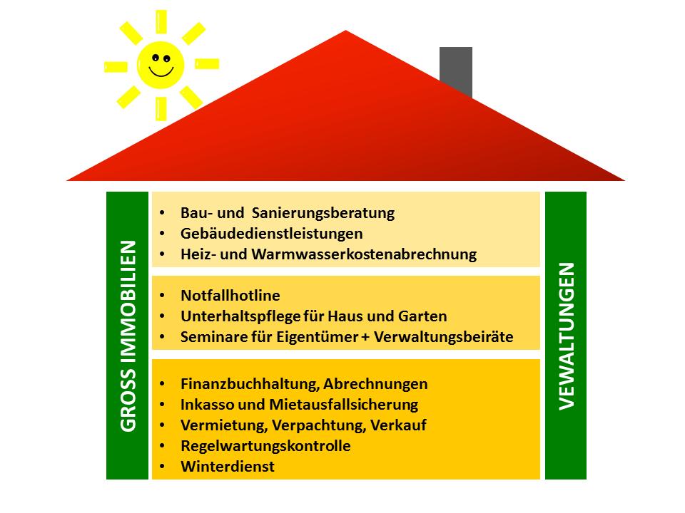 Leistungsbild Gross Immobilien Verwaltungen